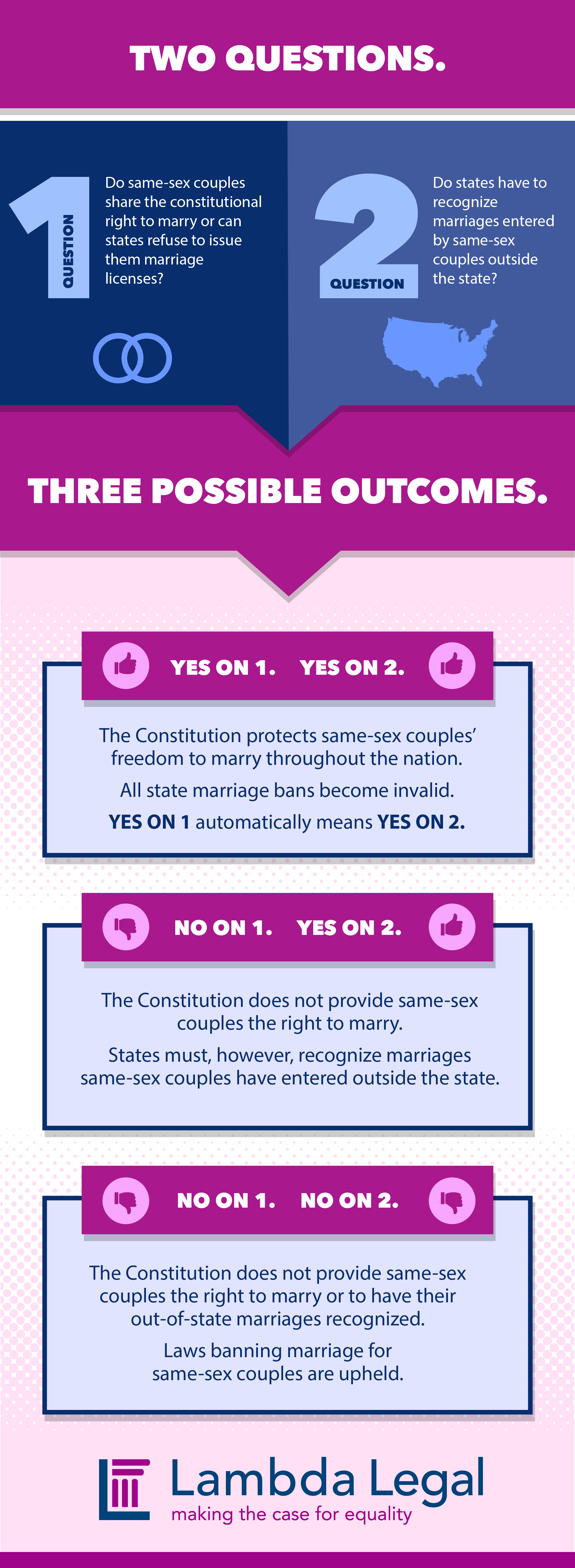 supreme court scotus marriage equality outcomes